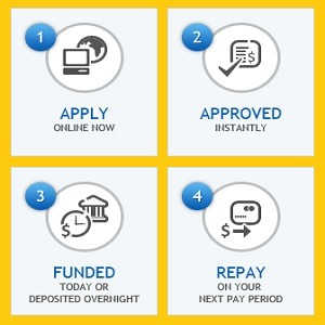 payday loans process